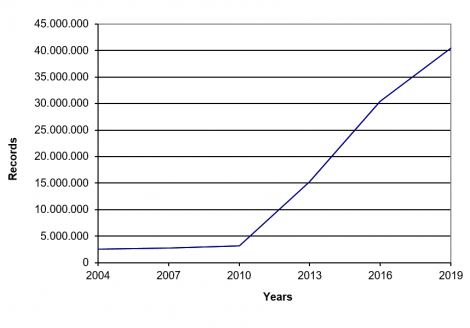 Development of the number of records in EROMM Search